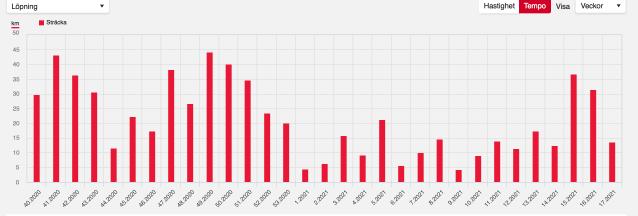 Löpmängd i kilometer vecka för vecka sedan oktober 2020