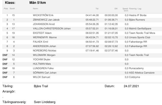 Resultat Bjäre Trail Run 2021 herrar 51 km